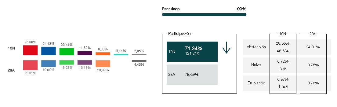 Grafica de los resultados de las elecciones generales de Noviembre de 2019